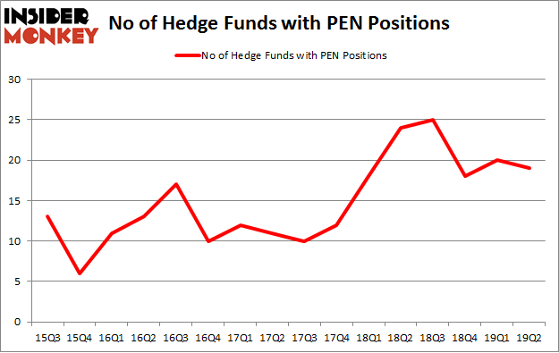 No of Hedge Funds with PEN Positions