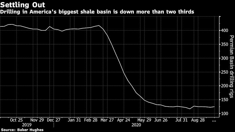 Shale producers Devon Energy and WPX merge in all-stock deal