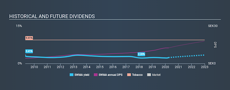 OM:SWMA Historical Dividend Yield March 29th 2020