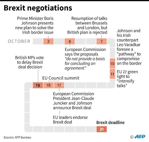 Chronology of Brexit negotiations since Prime Minister Boris Johnson presented his new plan on October 2 (AFP Photo/Cecilia SANCHEZ)