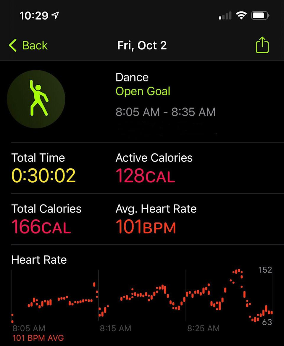 <p>You can see your workout results on the Fitness app on your iPhone. It's helpful to see all the data on one screen. I also like the heart-rate graph at the bottom, so you can see what parts of the workout were the most and least active. </p> <p>Compared to a 30-minute brisk walk that includes hills, which for me burns about 182 active calories, and a 30-minute run, which burns about 217 calories, 128 active calories seems pretty low. My heart rate definitely gets higher walking or running, as high as 172 BPM, compared to 152 during this dance workout, so I assume that's why the calorie count is higher when I do those activities.</p>