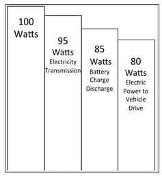"<span class=""caption"">Energy efficiency in electric vehicles.</span>"