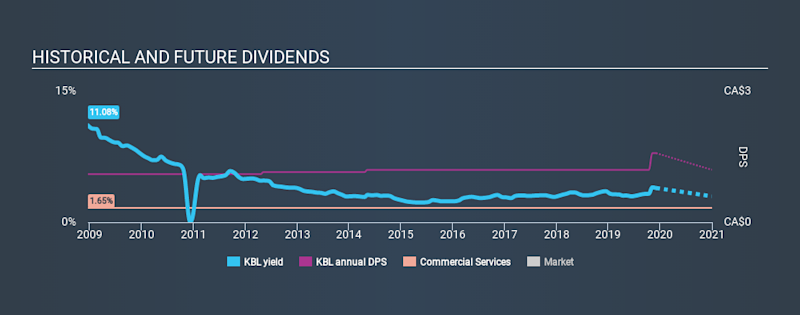 TSX:KBL Historical Dividend Yield, December 4th 2019
