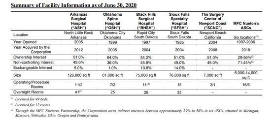 Medical Facilities: Deep Value and a Dividend, but Growth Is an Issue