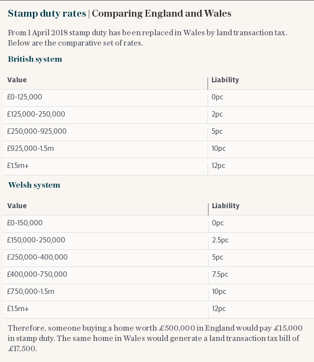 Stamp duty rates | Comparing England and Wales