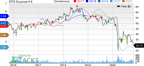TOTAL S.A. Price, Consensus and EPS Surprise