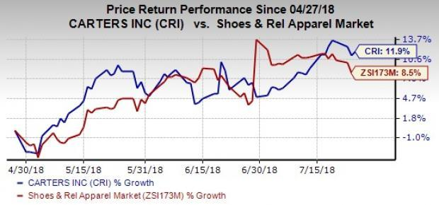 Carter's (CRI) delivers top and bottom-line beat in the second quarter driven by solid performance of the U.S. Retail and International segments. The company reiterates view for 2018.