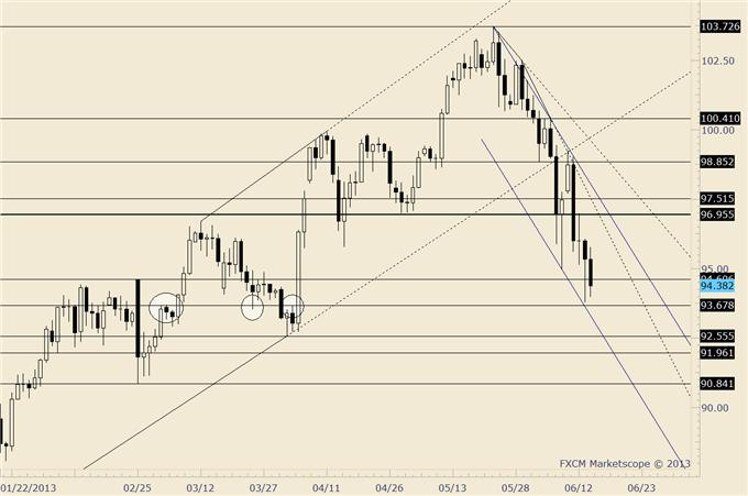 Looking_for_an_Early_Week_US_Dollar_Low_to_Execute_Trades_body_usdjpy.png, Looking for an Early Week US Dollar Low to Execute Trades