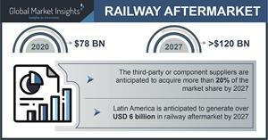 Railway Aftermarket industry to exceed $120 Bn by 2027