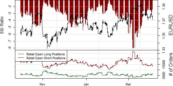 ssi_eur-usd_body_Picture_8.png, Euro Targets Lows as Crowds Buy into Post-ECB Tumble