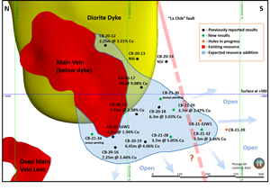 Long section view of the Corner Bay Main Vein below the dyke (blue horizontal line indicates vertical depth of 880 meters).