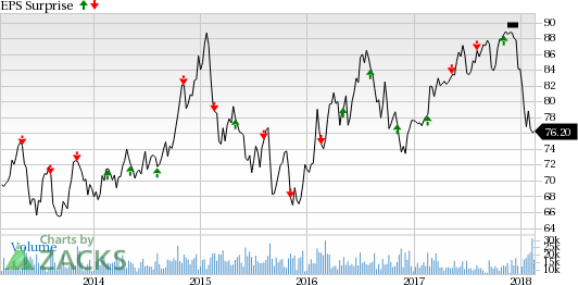 Duke Energy (DUK) missed the Zacks Consensus Estimate in two of the past four quarters, the average earnings miss being 0.24%.