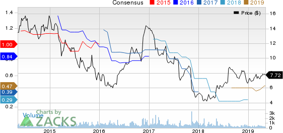 CECO Environmental Corp. Price and Consensus
