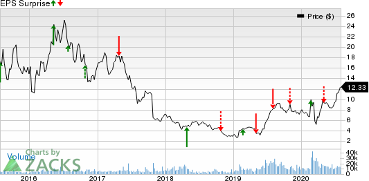 Eldorado Gold Corporation Price and EPS Surprise