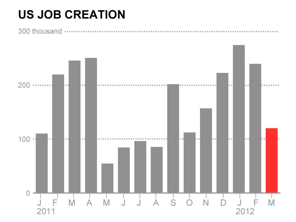 The U.S. job market slowed in March as companies hit the brakes on hiring amid uncertainty about the economy's growth prospects. The unemployment rate dipped, but mostly because more Americans stopped looking for work. The Labor Department said Friday that the economy added 120,000 jobs in March, down from more than 200,000 in each of the previous three months. (AP Graphic)