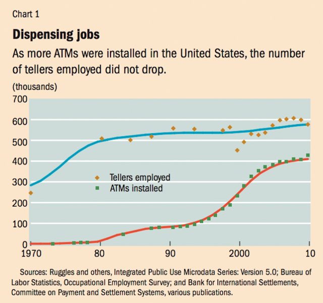 A counterintuitive result: more ATMs meant more bank tellers in the U.S. (Source: IMF)
