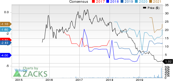 Aclaris Therapeutics, Inc. Price and Consensus