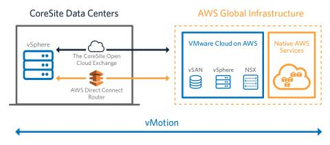CoreSite Enables Enterprises with Direct, Private Connectivity between VMware and AWS