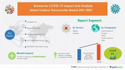 Technavio has announced its latest market research report titled Outdoor Thermometer Market by Service and Geography - Forecast and Analysis 2021-2025