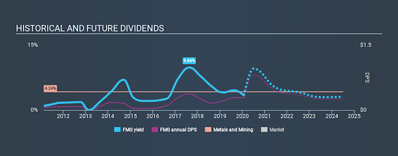ASX:FMG Historical Dividend Yield, January 27th 2020