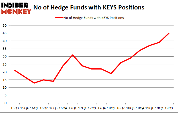 No of Hedge Funds with KEYS Positions