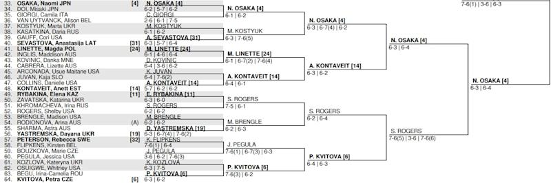 U.S. Open Women's Draw