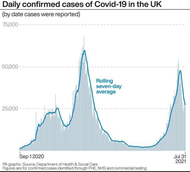 Daily confirmed cases of Covid-19 in the UK