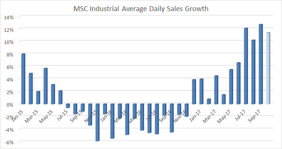 A bar chart showing msc industrial average daily sales