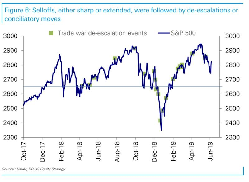 Deutsche Bank analysts note the importance of 2,650 in the S&P 500 over the past 18 months