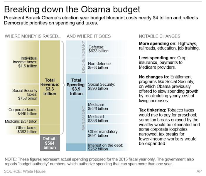Graphic shows major points of President Obama's FY 2015 budget and highlights; 3c x 4 inches; 146 mm x 101 mm;