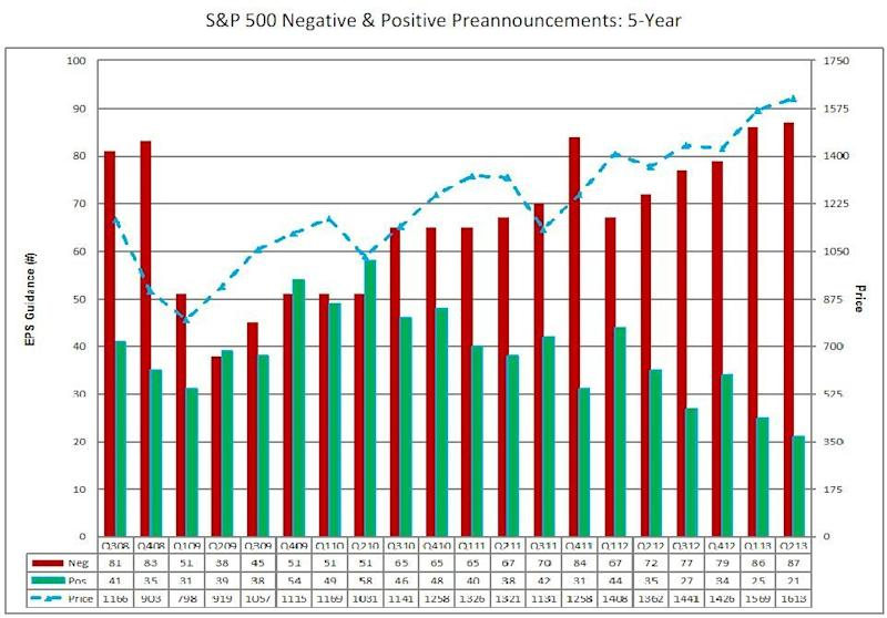 S&P 500 negative and positive preannouncements 5 year