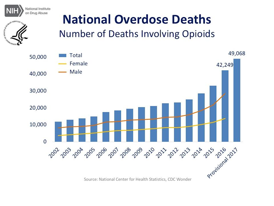 The number of deaths related to opioids has dramatically increased over the last 15 years. The new opioid legislation aims to curb this. (Source: National Institute on Drug Abuse)
