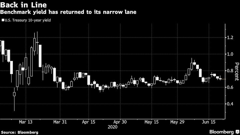 Bond Market Eyes Gathering Crowds for Clues on Path of Rates