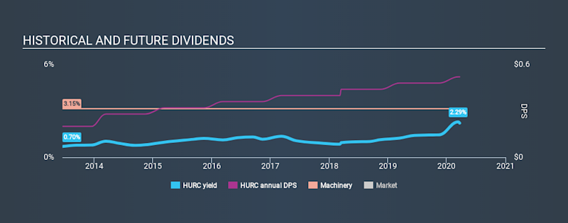 NasdaqGS:HURC Historical Dividend Yield, March 22nd 2020