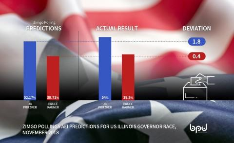 ZimGo Polling Sentiment Proves Accurate Within Two Percent for U.S. Election Campaign