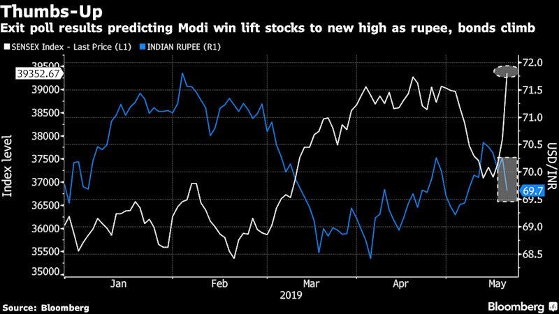 Stocks Hit Record and Rupee Climbs as Exit Polls Herald Modi Win