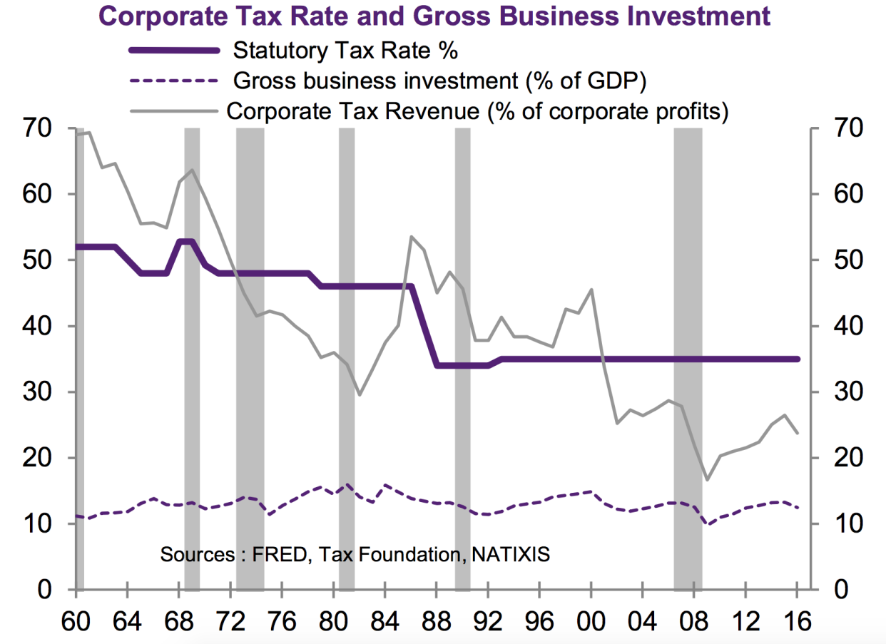 Lower corporate taxes have shown little tendency to increase corporate investment over the last sixty years. (Source: Nataxis)