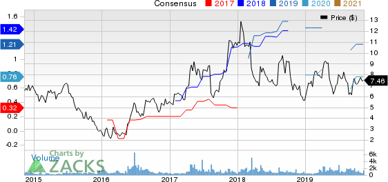 Commercial Vehicle Group, Inc. Price and Consensus