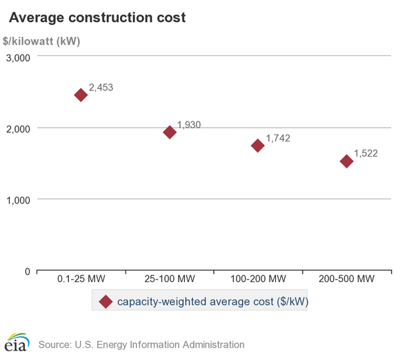 Wind farm costs by project size.