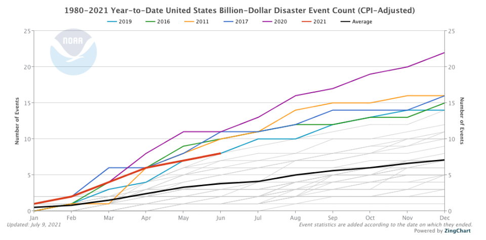 The frequency of billion-dollar disaster events in the U.S. from 1980 to 2021 (Source: National Oceanic and Atmospheric Administration)