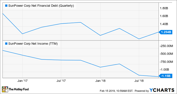 SPWR Net Financial Debt (Quarterly) Chart