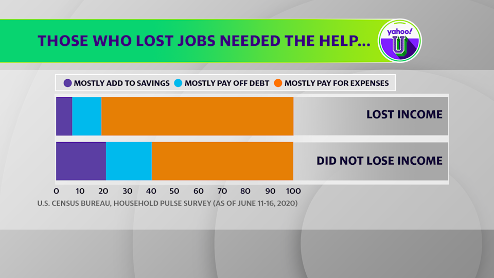 Data from the Census Bureau's Household Pulse Survey shows that those who lost income leaned heavily on the stimulus checks to meet expenses.