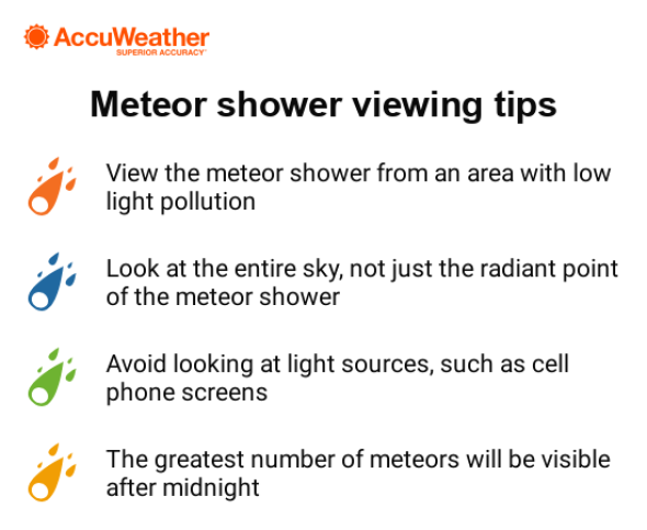 meteor shower infographic