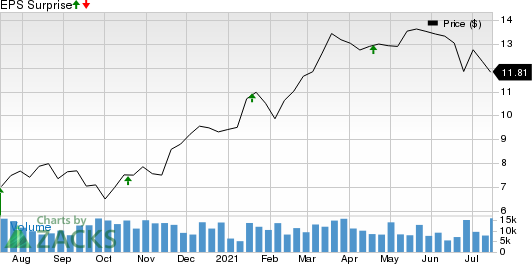 F.N.B. Corporation Price and EPS Surprise