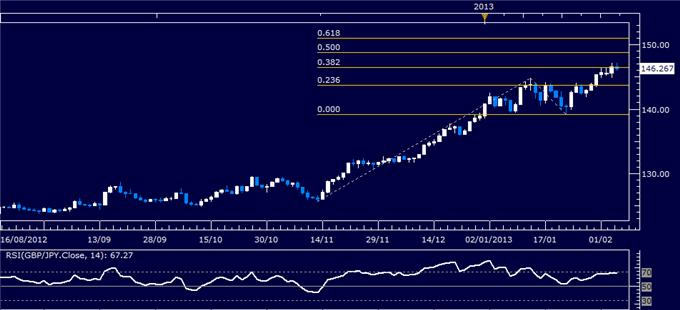 Forex_GBPJPY_Technical_Analysis_02.06.2013_body_Picture_1.png, GBP/JPY Technical Analysis 02.06.2013