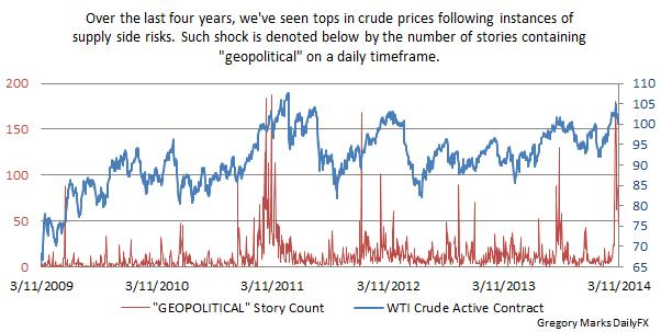 Crude Oil Prices Chart