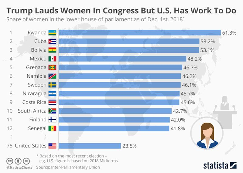 CHART: Top 12 countries with the most women in the lower house of Parliament