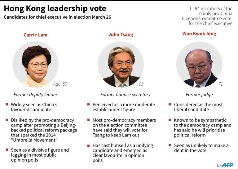 Profile of three candidates for Hong Kong's chief executive in election Sunday