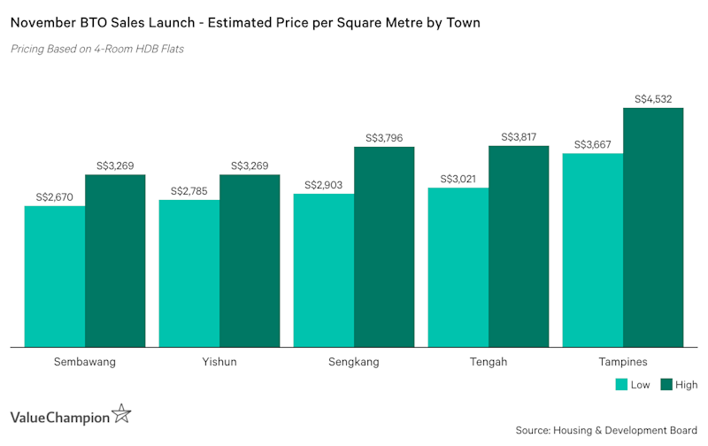 November BTO Sales Launch - Estimated Price per Square Metre by Town