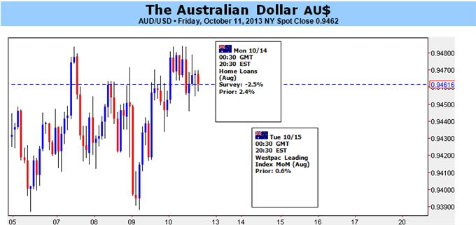Australian_Dollar_Strength_Challenged_by_China_Data_US_Impasse_body_123456.png, Australian Dollar Strength Challenged by China Data, US Impasse